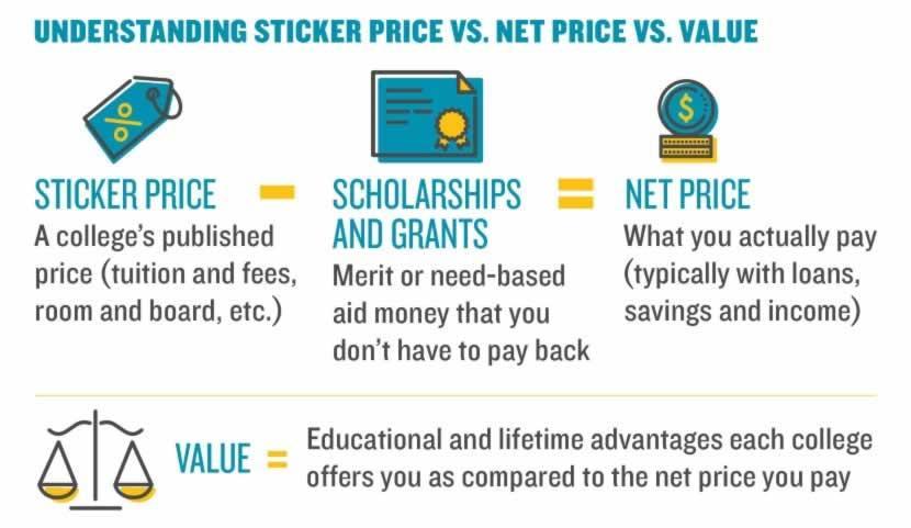 理解标签价格VS. 净价和. 价值. 标价(一所大学公布的价格——学杂费、食宿等.减去奖学金和助学金(你不必偿还的优秀学生或基于需要的援助资金)等于净值(你实际支付的金额——通常是通过贷款支付的, 储蓄与收入). 价值等于每所大学提供给你的教育和终生的优势与你支付的净价格相比.