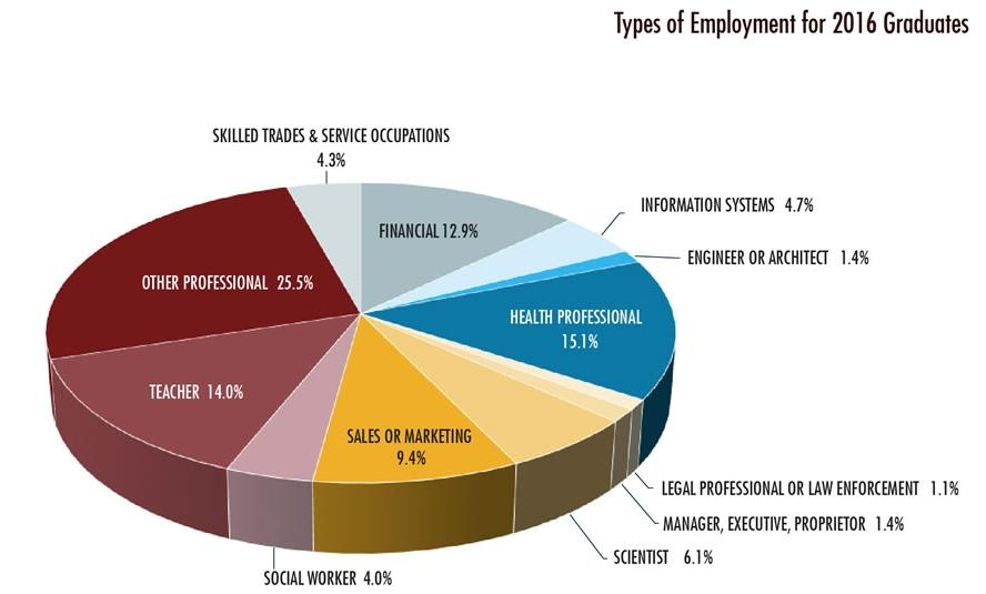 Pie Chart Types of Employment for 2016 Graduates