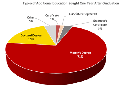 Types of Additional Education Sought One Year After Graduation
