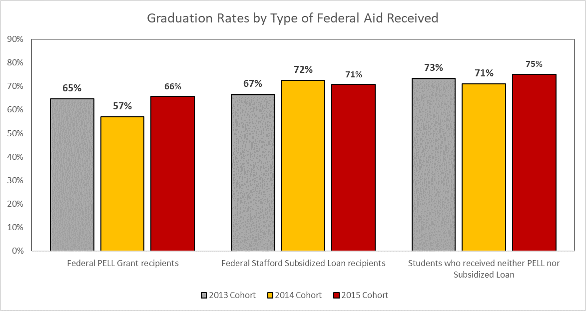 Chart shows percent of students who receive pell grants