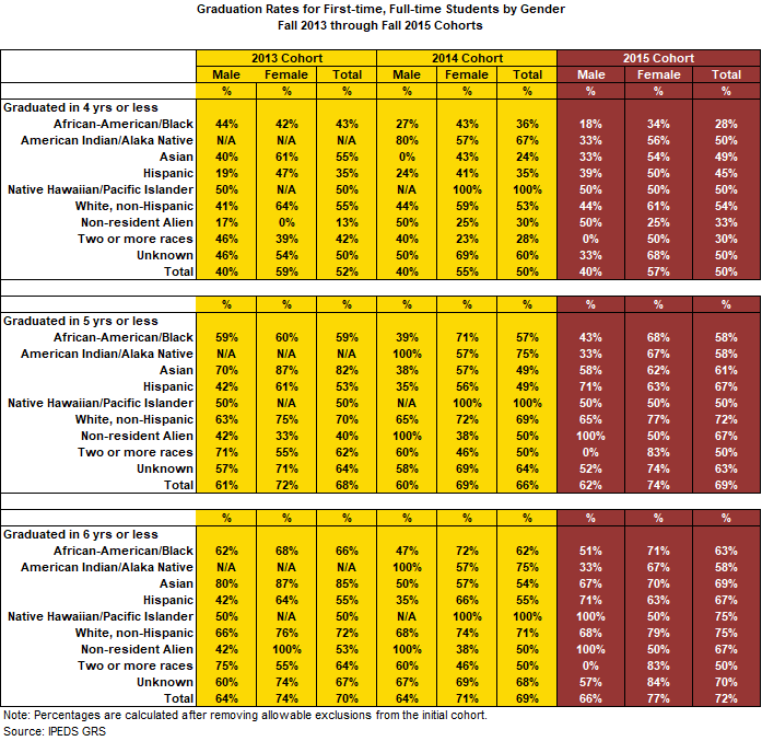 2020 Full-time Students by Race/Ethnicity and Gender
