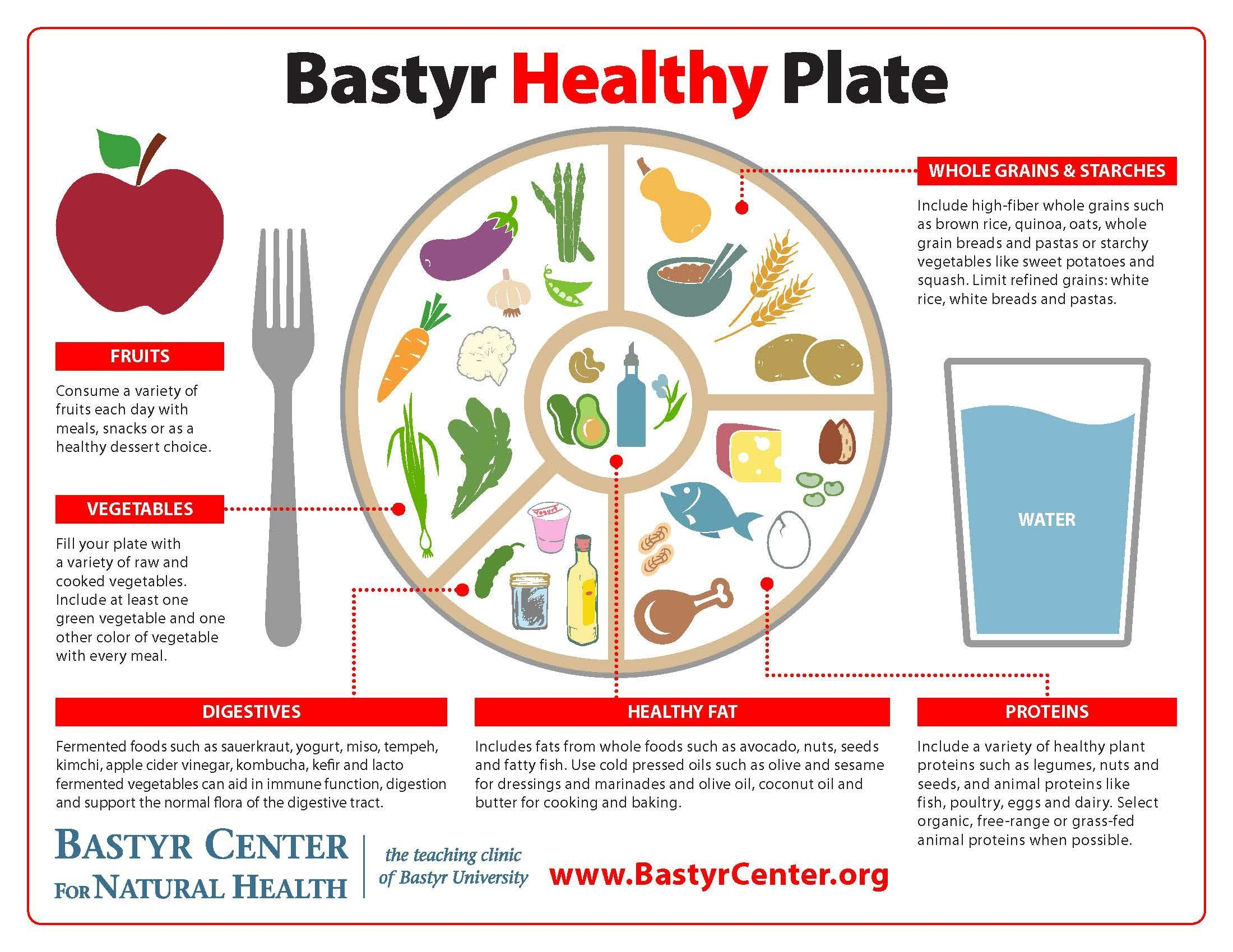 Bastyr Healthy Plate Graphic (see PDF below)