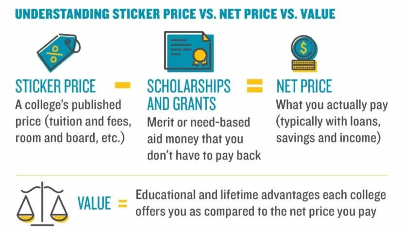 Understanding Sticker Price VS. Net Price VS. Value. Sticker Price (A college's published price - tuition and fees, room and board, etc.) MINUS Scholarships and Grants (Merit or need-based aid money that you don't have to pay back) EQUALS Net Price (What you actually pay - typically with loans, savings and income). Value EQUALS Educational and lifetime advantages each college offers you as compared to the net price you pay.