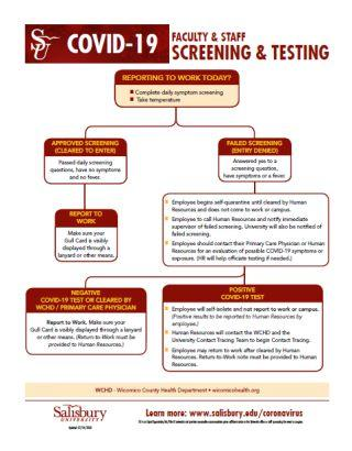 Faculty-Staff Screening Flow Chart
