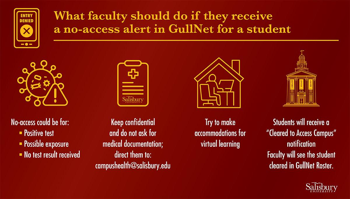 What faculty should do if they receive a no-access alert in GullNet for a student: No-access could be for - Positive text, Possible exposure, No test result received; Keep confidential and do not ask for medical documentation, direct them to campushealth@salisbury.edu; Try to make accommodations for virtual learning; Students will receive a 'Cleared to Access Campus' notification, Faculty will see the student cleared in GullNet roster