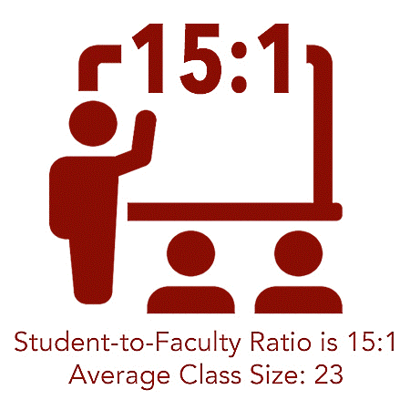 Student-to-Faculty Ratio is 15:1 Average Class Size: 23