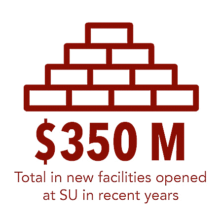 $350 Million Total in new facilities opened at SU in recent years
