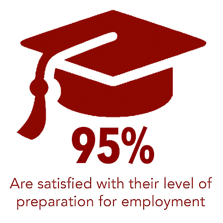 95% Are satisfied with their level of preparation for employment